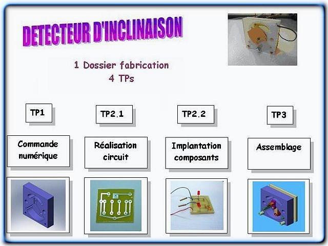 Détecteur d'inclinaison de 4×4