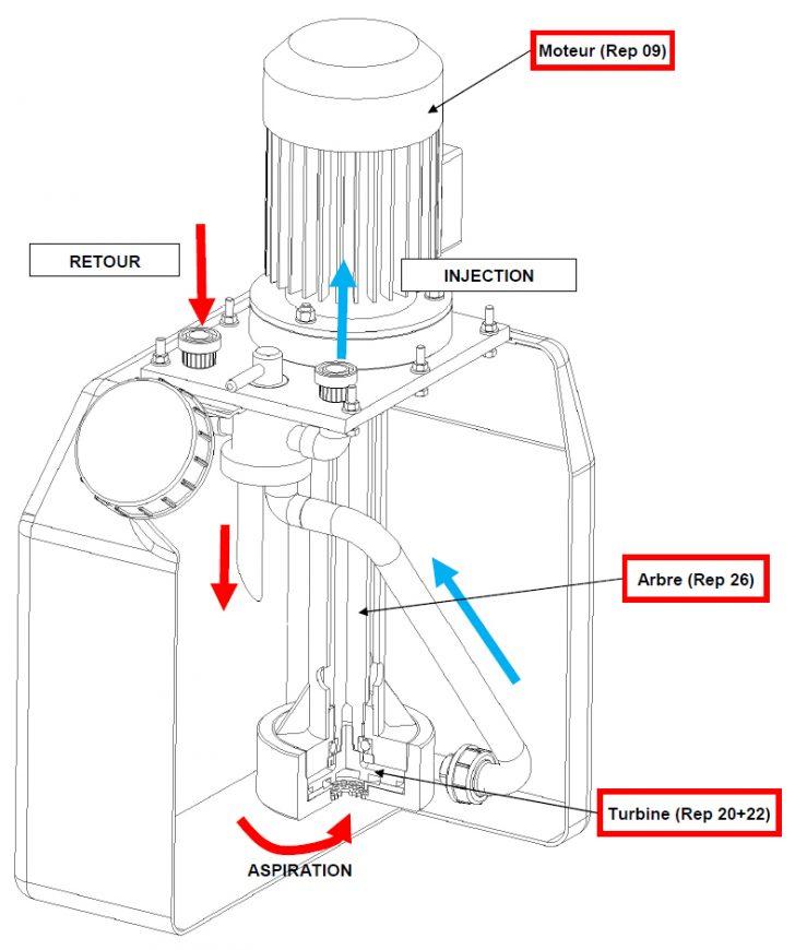 Pompe Tubnet dedétartrage et désembouage