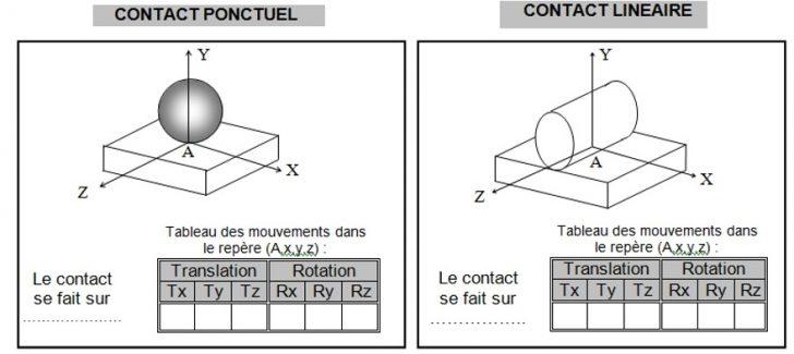 Evaluation 1-liaisons mécaniques