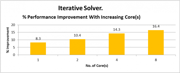 Multi-core support improvements of the iterative solver
