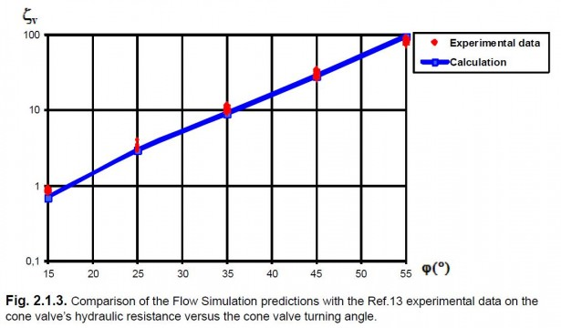 SOLIDWORKS Flow Simulation (CFD) validation example