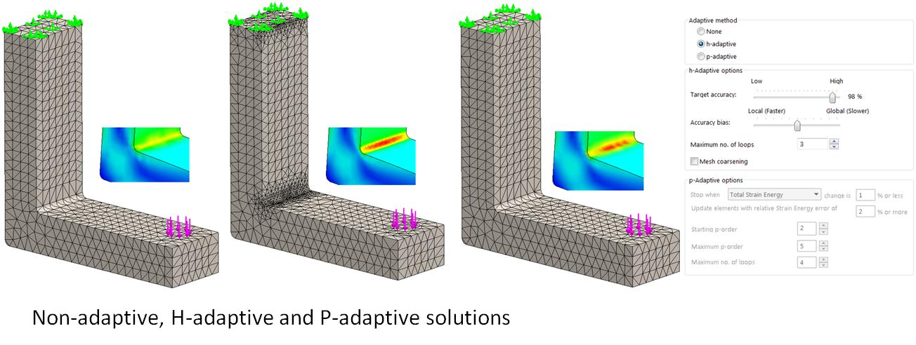 How accurate is FEA and CFD simulation?