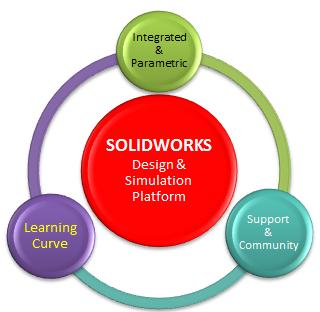 SOLIDWORKS Platform Key Characteristics