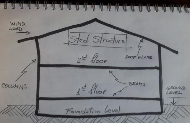 Structure Case Study