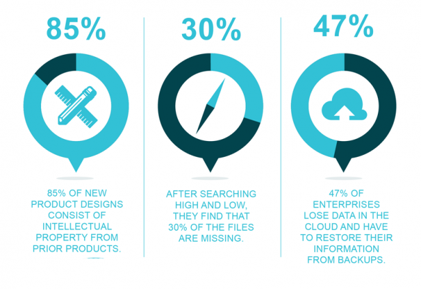 Get the facts on data loss