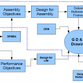 Objective Driven Design Process