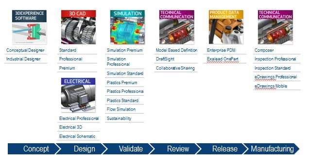 Have Questions About the SOLIDWORKS Product Line?