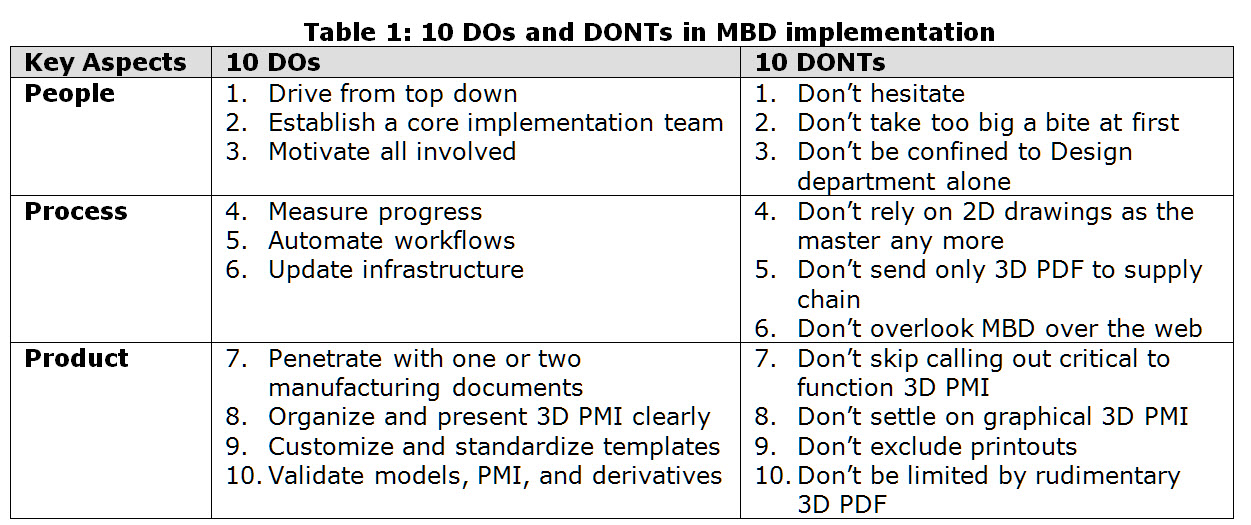 MBD_Implementation_10_DOs_10_DONTs