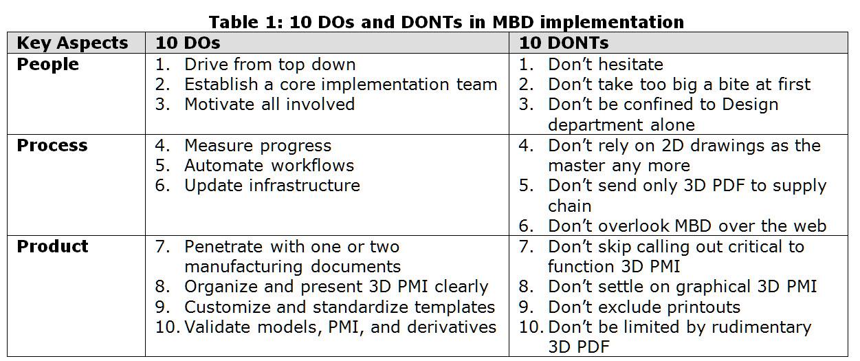 MBD_Implementation_10_DOs_10_DONTs