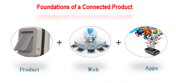 foundations_connected_products.png