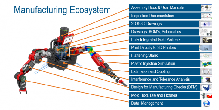 Exploring the Benefits of the SOLIDWORKS Design-to-Manufacturing Ecosystem