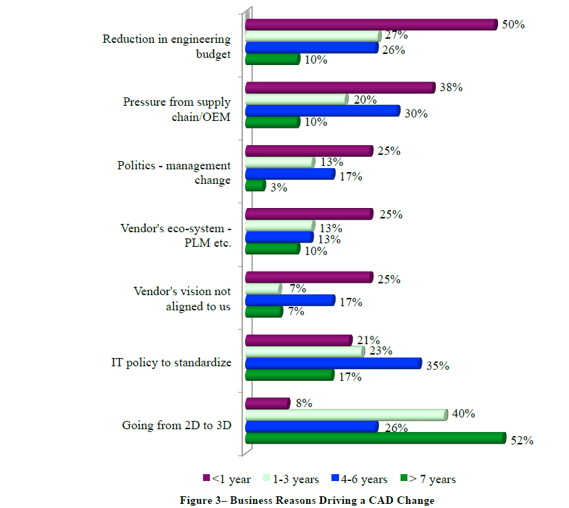 This chart compares some of the top business reasons for changing CAD.
