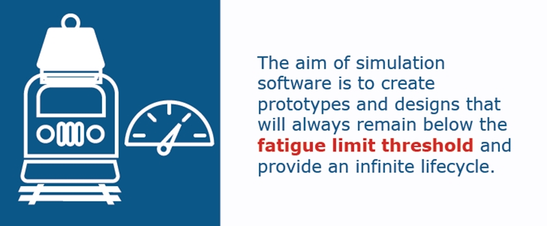 Determining the fatigue limit of a design can help identify the cause of fracturing.