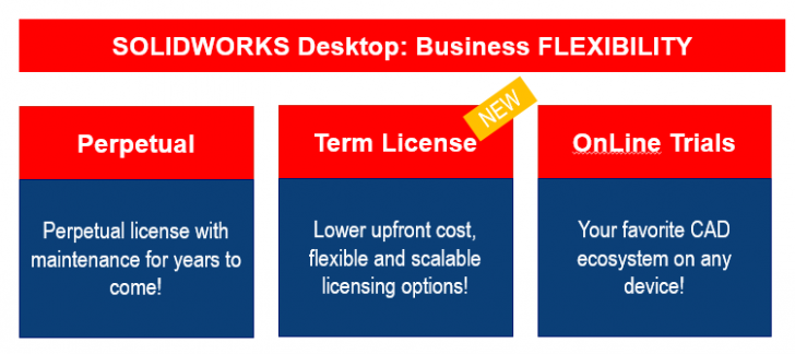 SOLIDWORKS: Offering Users the Freedom of Choice