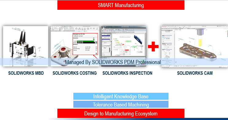 New solidworks ecosystems help accelerate innovation for Product design manufacturing