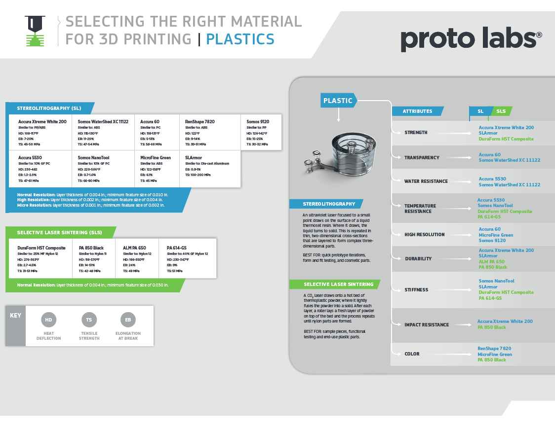 Simplify the Material Selection Process When 3D Printing