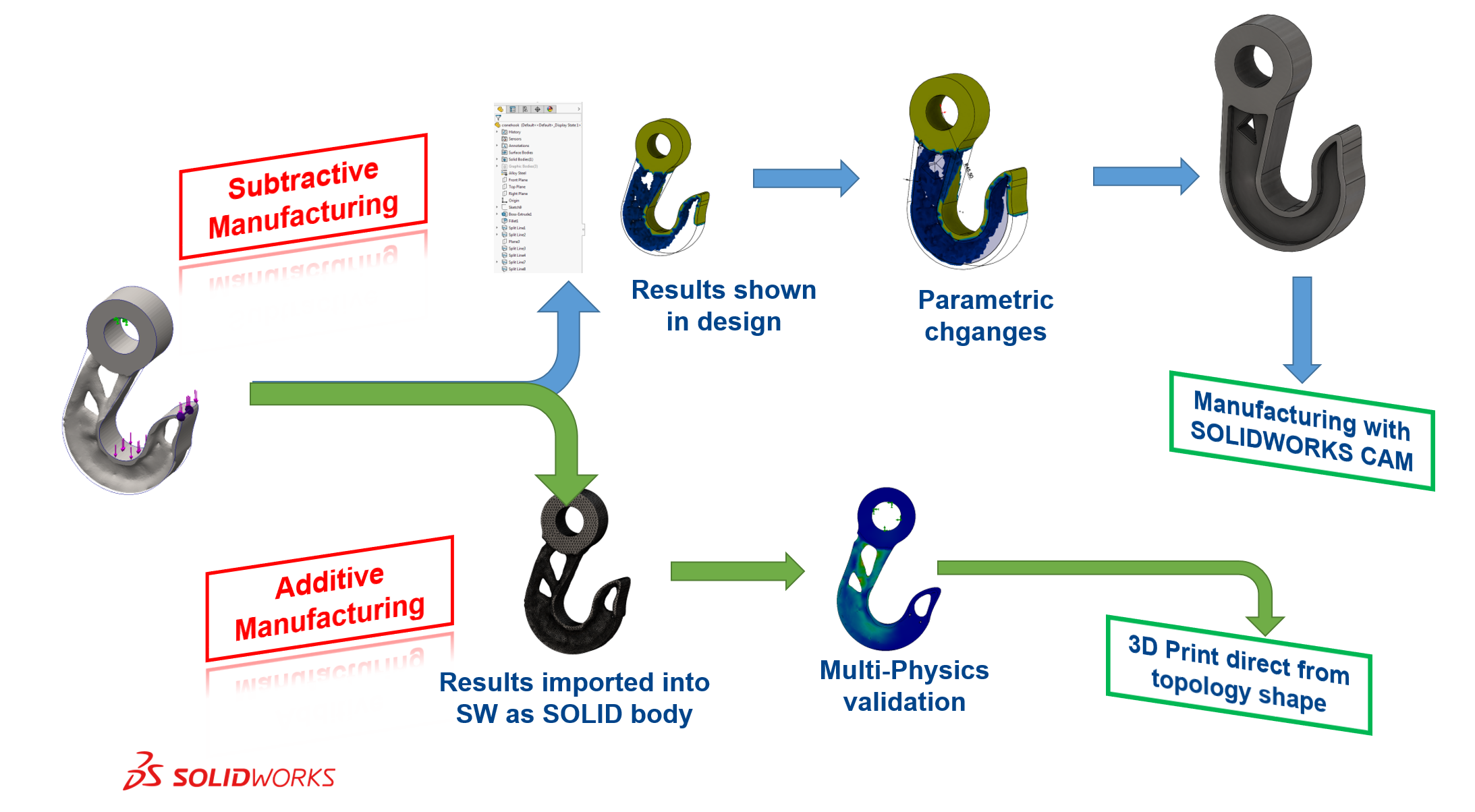 Running a Design study with SolidWorks Motion