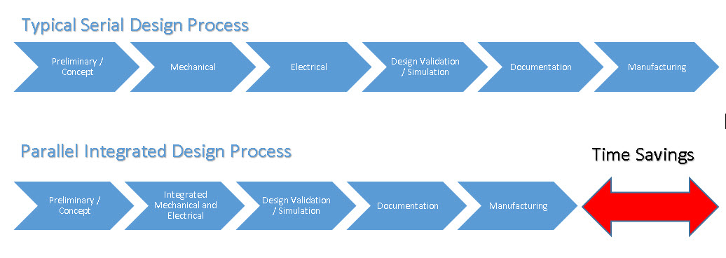 The Next Revolution In Product Development Mcad Ecad Enterprise Simultaneous Engineering
