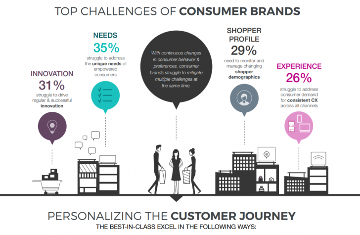 The New Path to Customer Loyalty