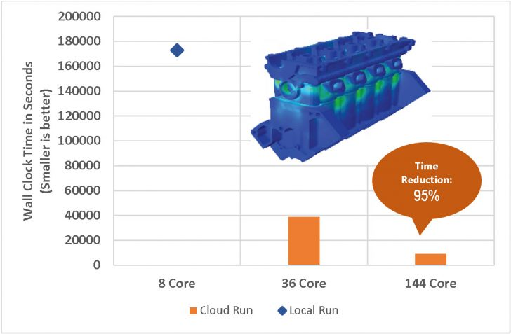 Introducing High-Performance Computing on the Cloud for Simulation