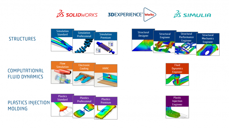<b>3D</b>EXPERIENCE Works Simulation for FEA and CFD in the Automotive Industry