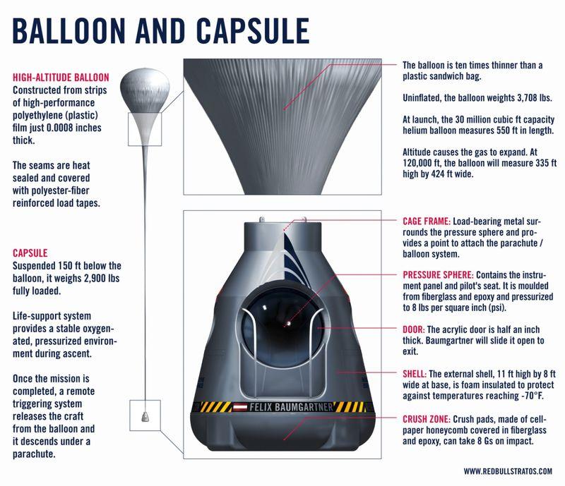Stratos capsule