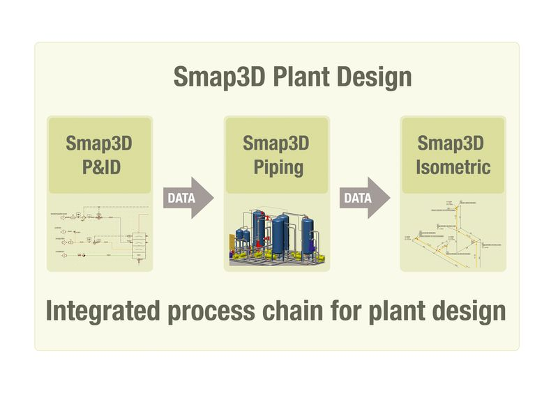 Smap3D_Plant_Design_Grafik_02_prodess-chain_RGB_englisch_end
