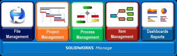 Módulos do SolidWorks Manage