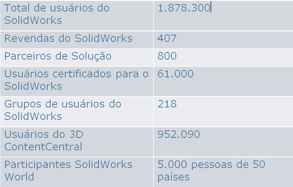 Perspectiva de Bertrand Sicot, CEO, sobre o SolidWorks 2013