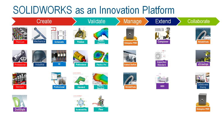 Kishore_PPTLaunch_InnovationPlatform