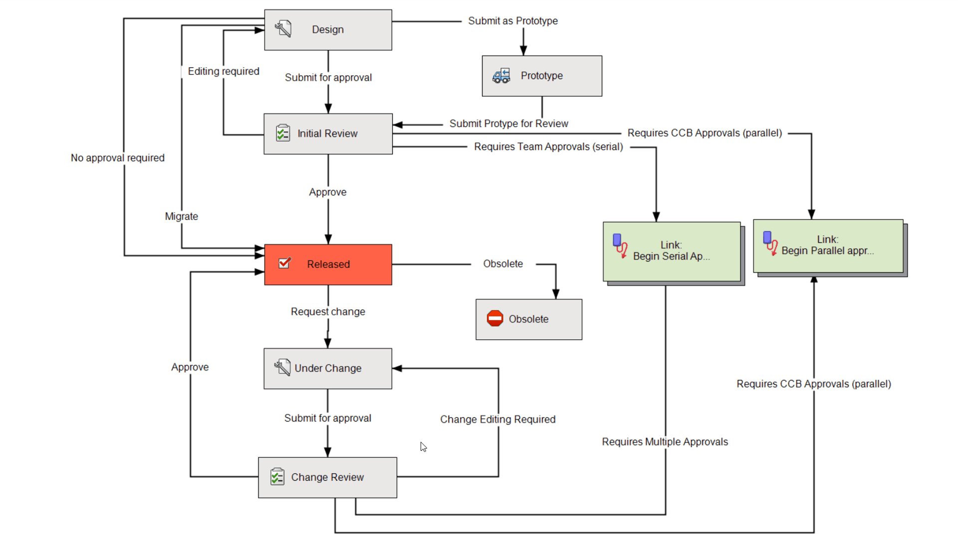 Ein Workflow in PDM Professional
