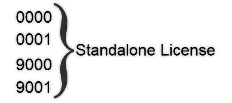 SOLIDWORKS Standalone Lizenz