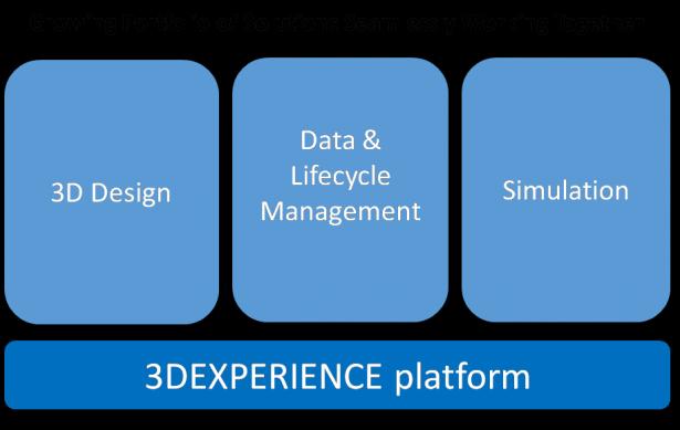 Wachsendes Lösungsportfolio auf der 3DEXPERIENCE Plattform, das nahtlos zusammenarbeitet