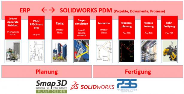 Anlagenbau 4.0 - Optimaler Prozess der Digitalisierung im Anlagenbau