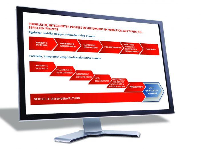 """Drei Ergebnisse aus der Integration von Konstruktion und Fertigung mit SOLIDWORKS – E-Book-Reihe """"Integrierte Design-to-Manufacturing-Lösungen"""" Kapitel 1"""