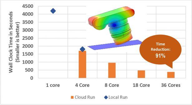 Kamera-Falltest-Szenario, gelöst mit Abaqus explizit unter Verwendung von allgemeinem Kontakt (340.827 Freiheitsgrade*). In diesem Beispiel hat die verwendete lokale Hardware ein Limit von 4 Kernen, so dass maximal 4 Kerne für den lokalen Lauf verwendet werden.