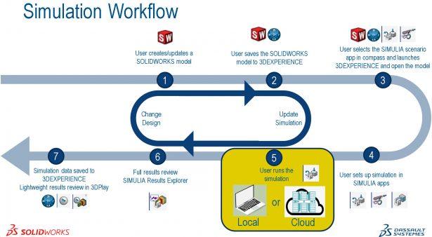 Lokaler oder Cloud-Computing-Arbeitsablauf mit Start in SOLIDWORKS