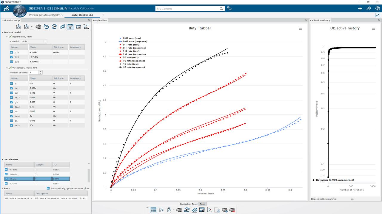 Spannungs-Dehnung-Kurven, die aus physikalischen Testdaten in ein 3DEXPERIENCE Material extrahiert wurden.