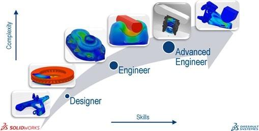 Skalierbare Struktursimulationslösungen (mit Abaqus-Technologie), die für alle Anwenderprofile gemacht sind.
