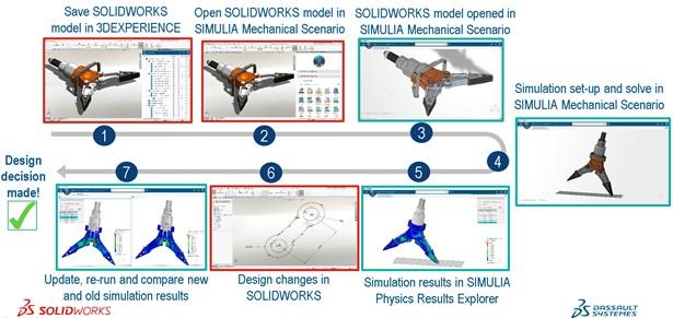 Neuer Arbeitsablauf mit SOLIDWORKS greift auf die erweiterte Simulation von 3DEXPERIENCE® und gemeinsame Apps zu.