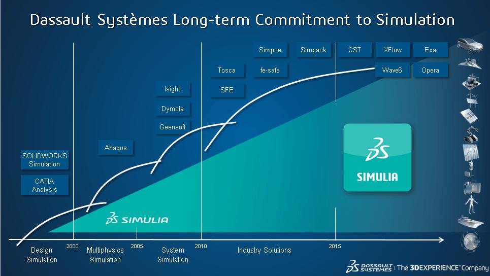Grafik des Produktportfolios von Simulia