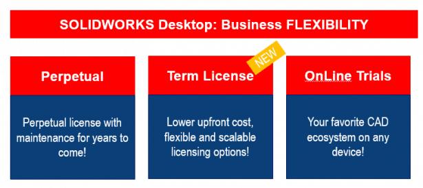 SOLIDWORKS Desktop Flexibilität in Ihrem Unternehmen