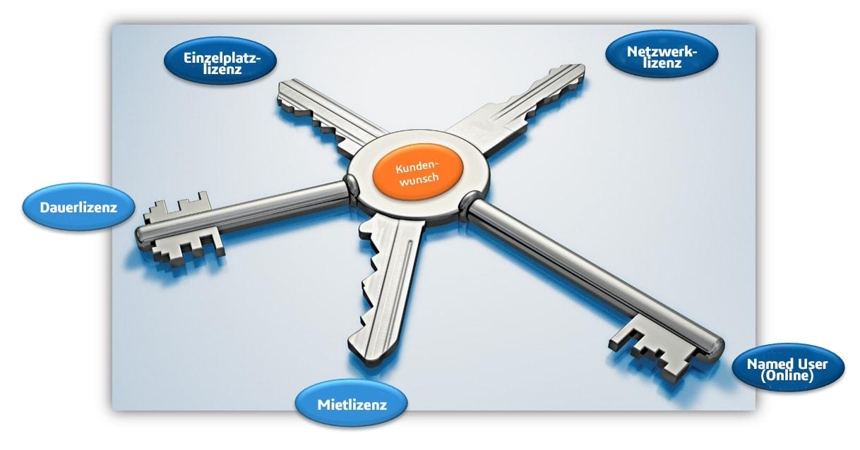 Mögliche Lizenzen, abhängig vom Kundenwunsch: Einzellizenz, Netzwerklizenz, Named User (Online), Mietlizenz, Dauerlizenz