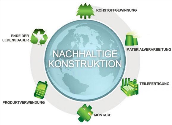 Zertifizierung für nachhaltige Konstruktion mit SOLIDWORKS Sustainability