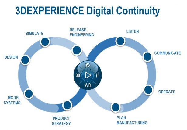 3DEXPERIENCE – Der Weg zur Digitalen Transformation für KMU