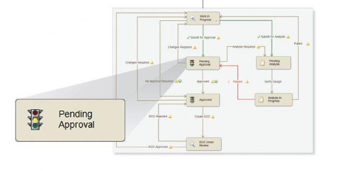Webinar-Einladung: SOLIDWORKS PDM – Workflows erleichtern den Alltag (…nicht nur des Konstrukteurs)