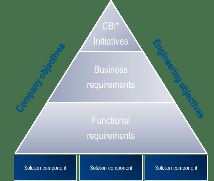 Einführung in die strategische Mehrwertanalyse von SOLIDWORKS