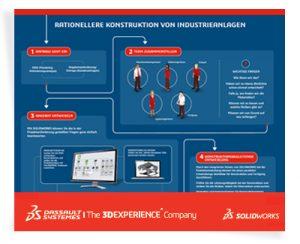 """Infografik zum Thema: """"Rationellere Konstruktion von Industrieanlagen"""""""
