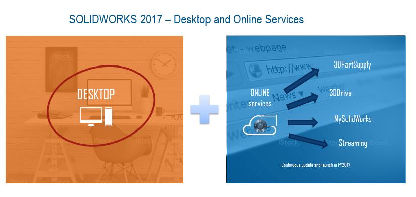 SOLIDWORKS 2017 Desktop und Online Services