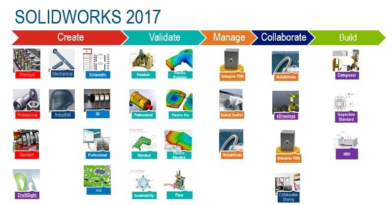 SOLIDWORKS 2017 als Innovationsportfolio